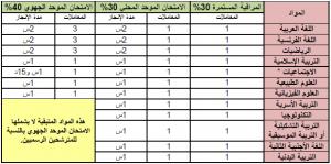 مواد ومعاملات امتحان شھادة السلك الإعدادي بالنسبة للمترشحین الرسمیین بالتعلیم الأصیل